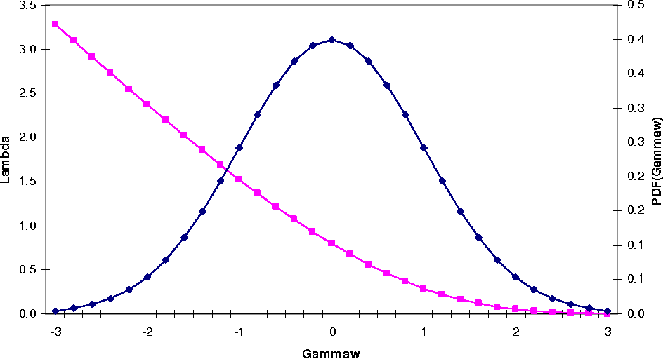 Figure 1 from Fair Lending Analysis of Mortgage Pricing