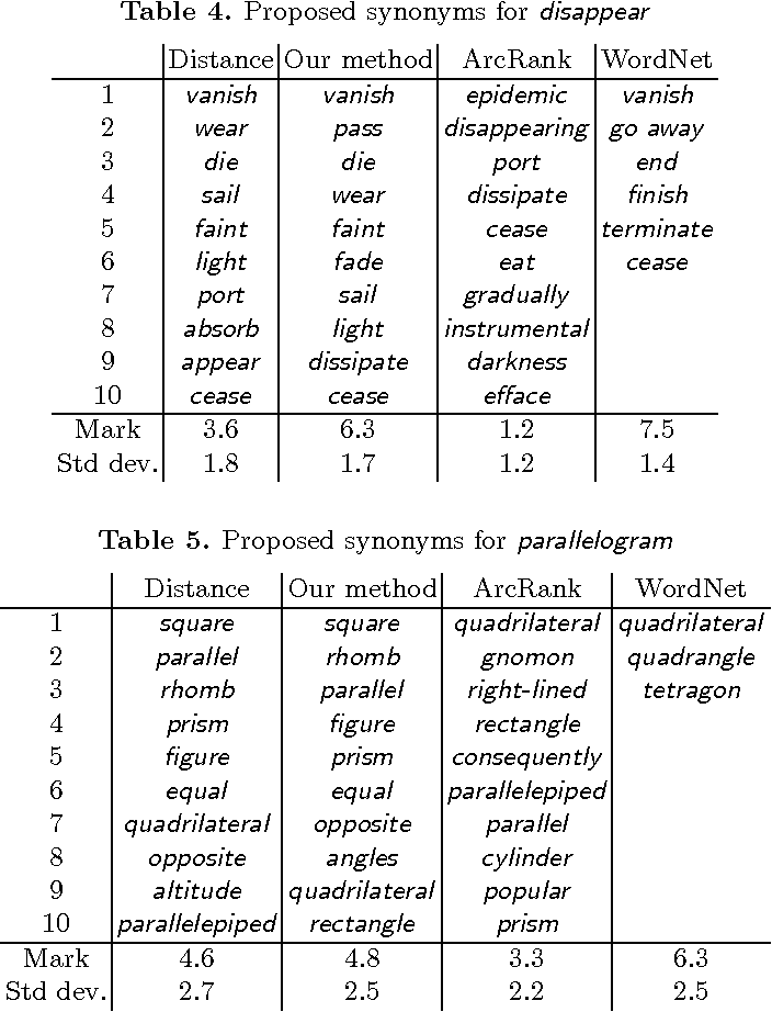 PDF] 2 Automatic Discovery of Similar Words - Semantic Scholar