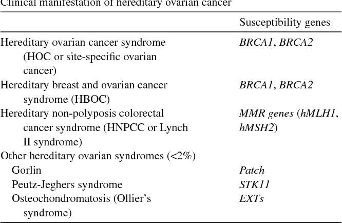 Table 1 From Hereditary Ovarian Cancer Semantic Scholar