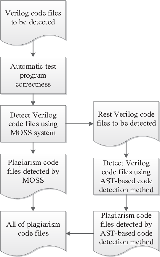 Figure 1 from A Search of Verilog Code Plagiarism Detection