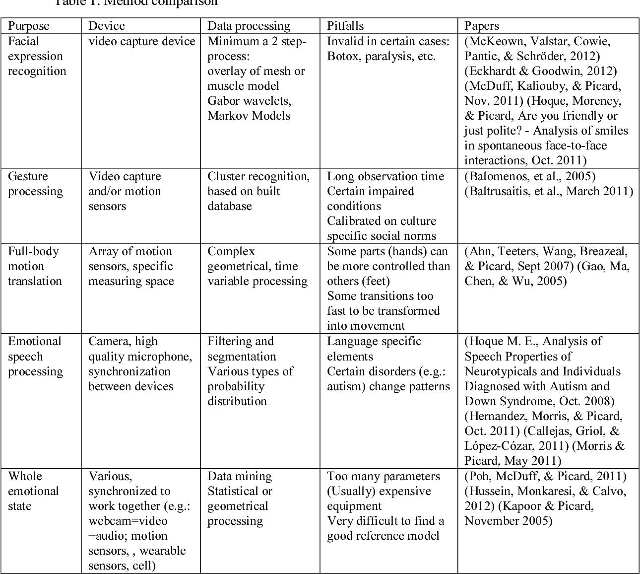 PDF] Cursor Movement – a Valuable Indicator in Intelligent