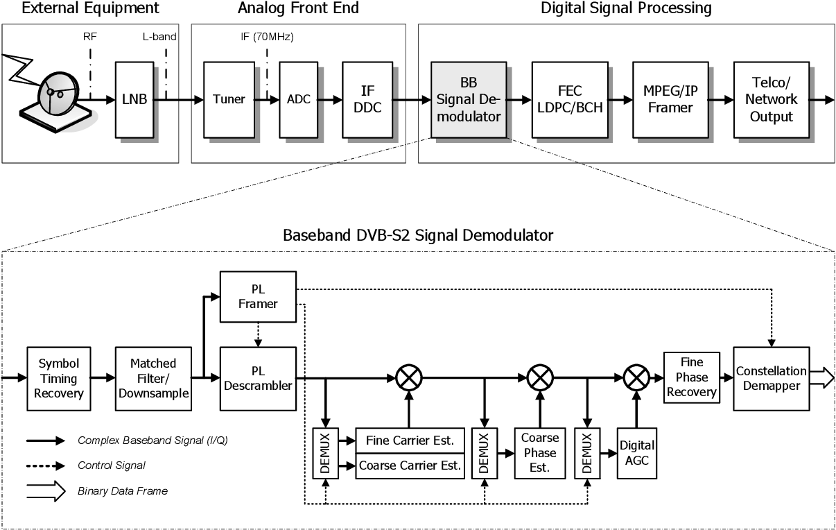 figure 1 from architecture and dsp implementation of a dvb-s2 ...  semantic scholar
