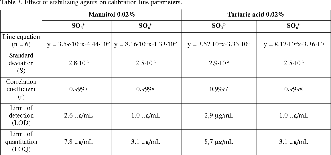 [PDF] Determination of sodium metabisulfite in parenteral ...