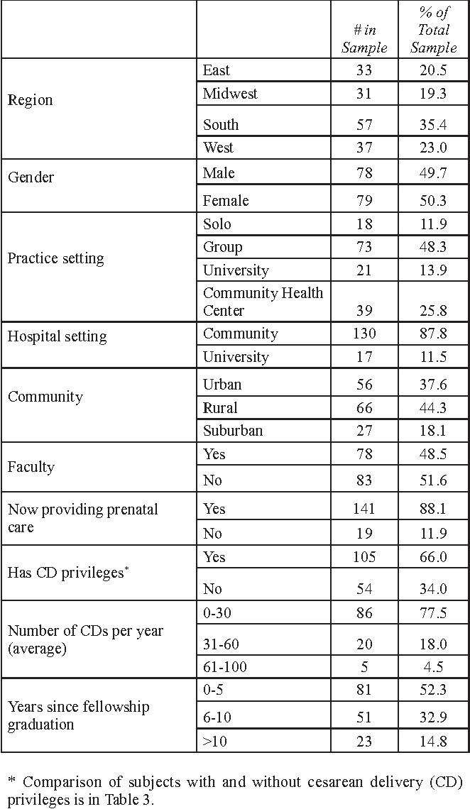PDF] Family medicine obstetrics fellowship graduates
