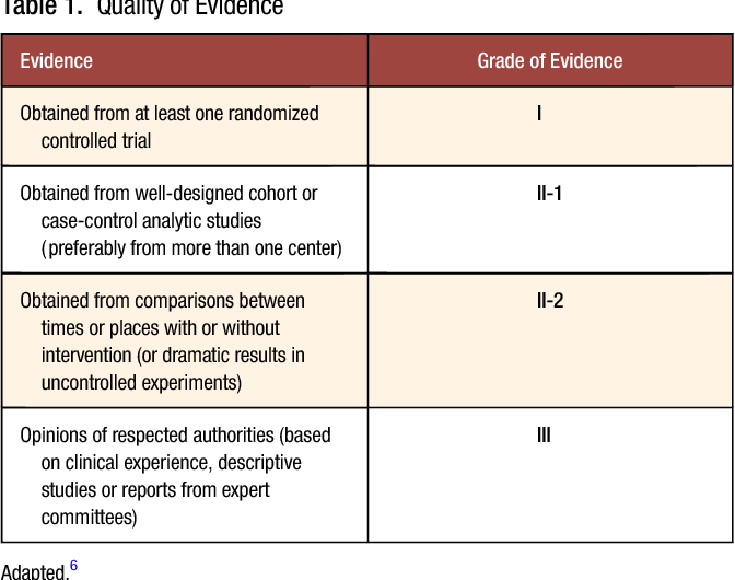 Table 1 from A brief history of evidence-based medicine (EBM