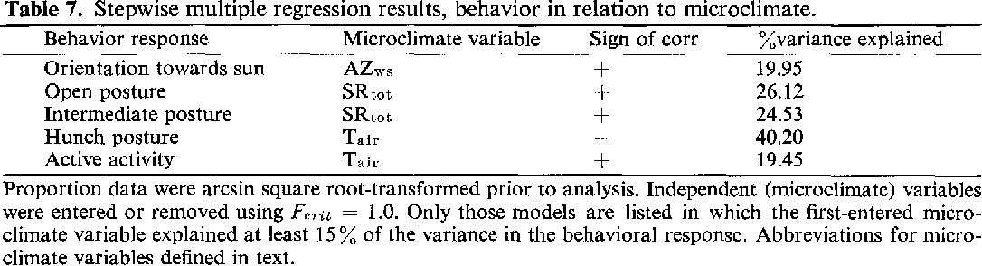 Table 7. Stepwise multiple regression results, behavior in relation to microclimate. Behavior response Microclimate variable Sign of corr ~variance explained Orientation towards sun AZws + 19.95