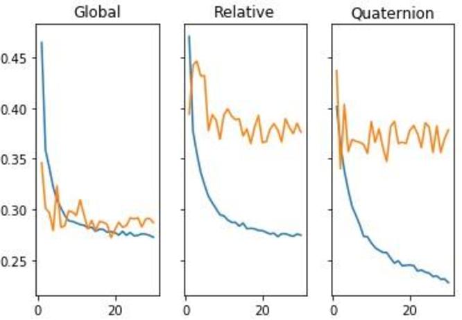 PDF] Visual Odometry using Convolutional Neural Networks