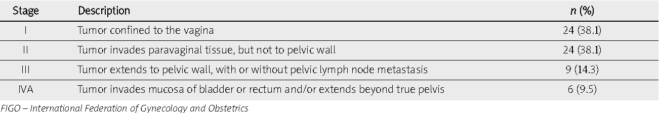 lasionen vagina vulva
