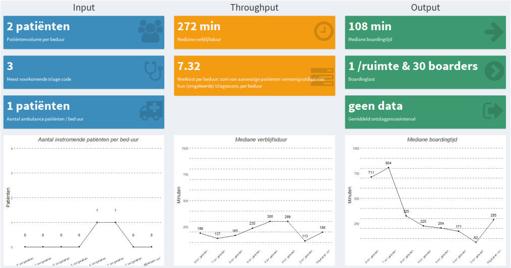 Developing an emergency department crowding dashboard: A