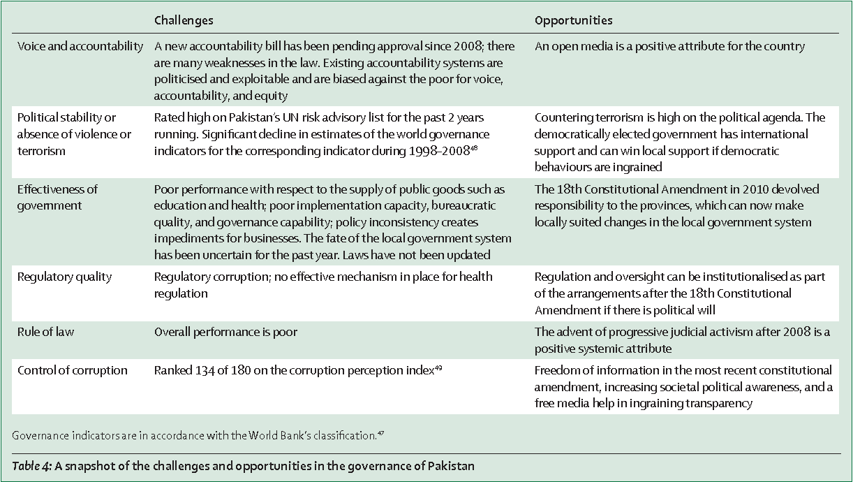 Figure 3 from Pakistan's health system: performance and