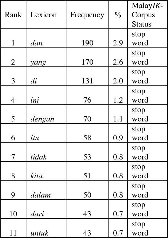 Table 2 from Malay interrogative knowledge corpus - Semantic