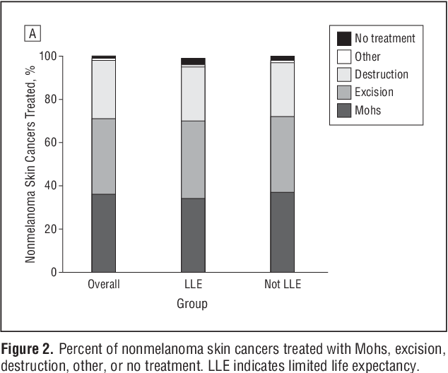 Pdf Treatment Of Nonfatal Conditions At The End Of Life Nonmelanoma Skin Cancer Semantic Scholar