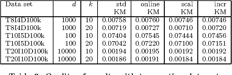 Clustering binary data streams with K-means - Semantic Scholar