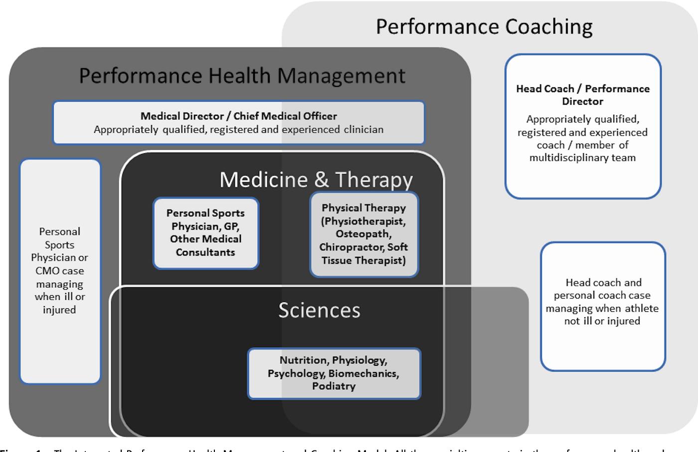 sports psychology study