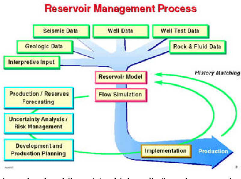 Real-Time Reservoir Management