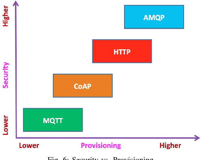 Figure 6 from Choice of effective messaging protocols for
