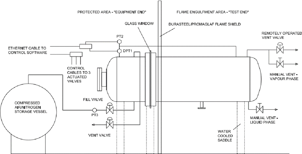 PDF] Experimental Analysis of a Pressurized Vessel Exposed to ...