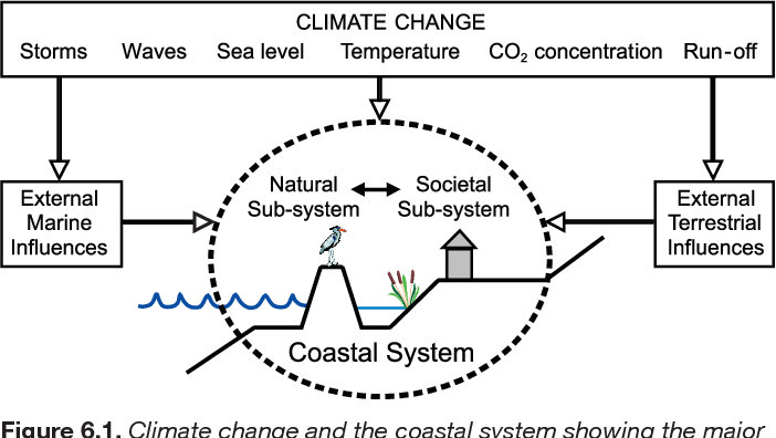 Figure 6 1 from Coastal Systemsand Low-Lying Areas