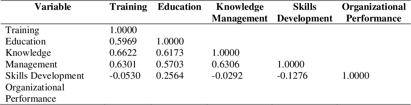 Effect of human capital investment on organizational performance investment demand curve definition in economics
