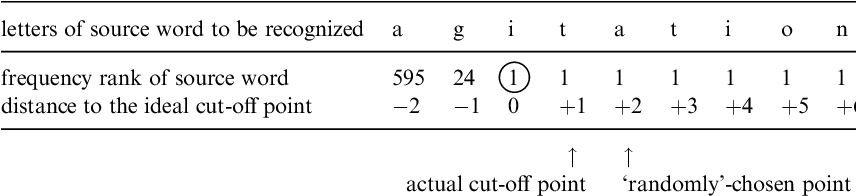 Cognitive determinants of subtractive word formation: A