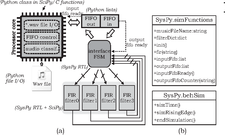 Figure 2 from Python facilitates the rapid prototyping and