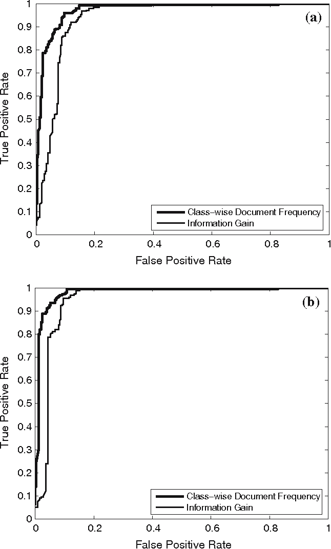 Figure 2 from N-gram analysis for computer virus detection
