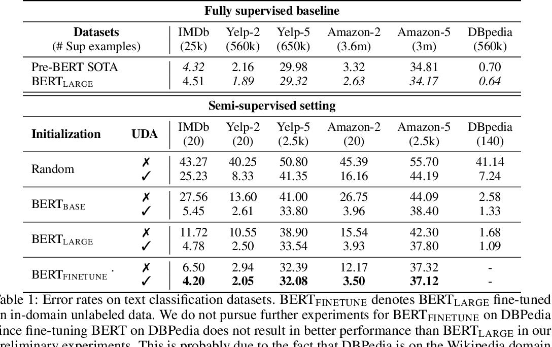 Unsupervised Data Augmentation - Semantic Scholar