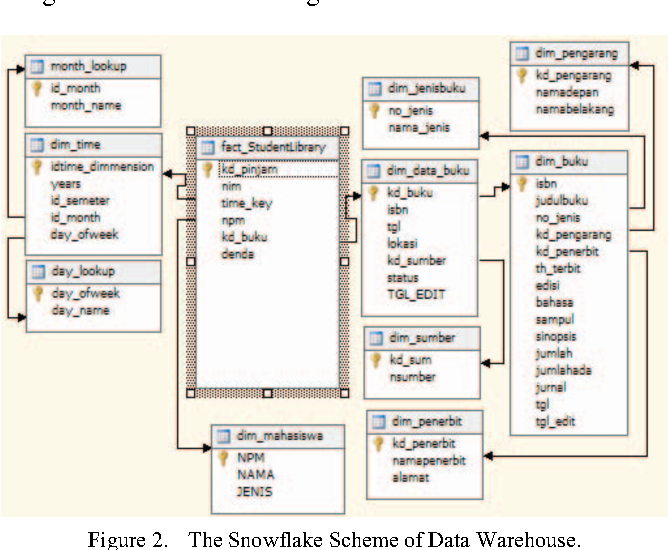 Figure 2 from Design of Library Data Warehouse Using SnowFlake ...