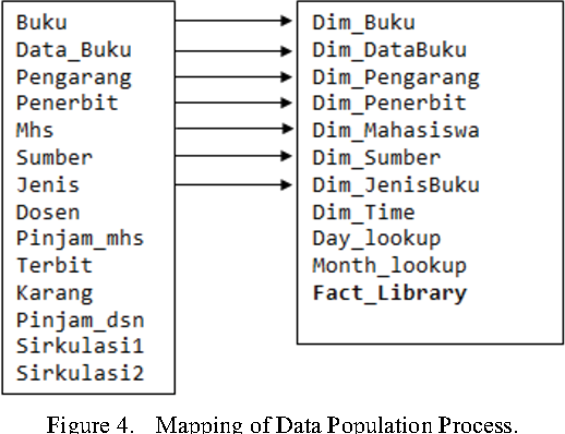 Figure 4 from Design of Library Data Warehouse Using SnowFlake ...