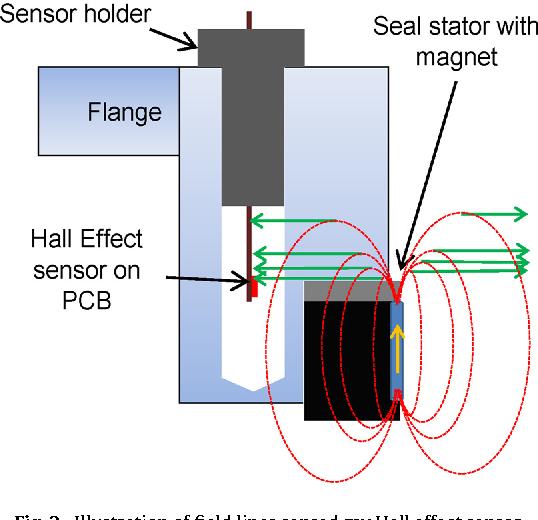 Wireless temperature sensor for mechanical face seals using