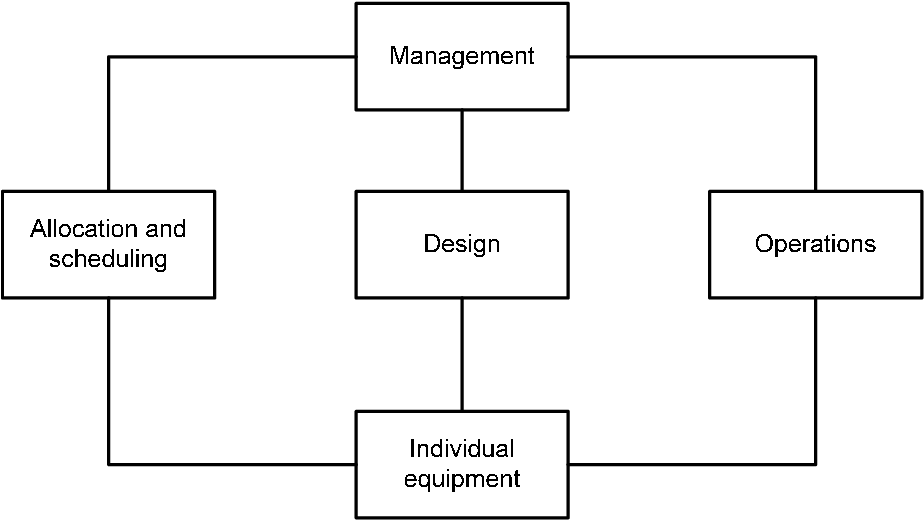 PDF] Integrated approach to chemical process flowsheet