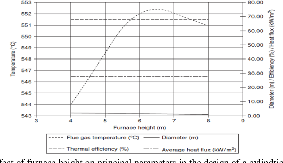 Figure 4 from Design of a Naphtha Preheater for