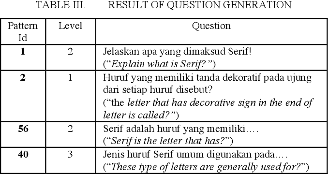 Table Iii From Indonesian Question Generation Based On Bloom S