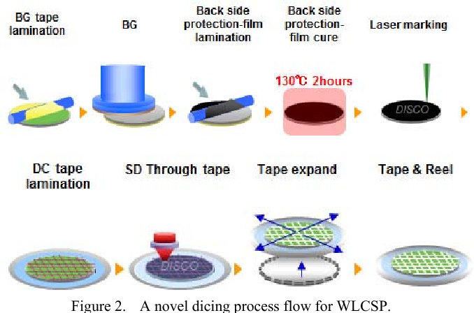 Figure 2 from A Novel Dicing Technologies for WLCSP Using