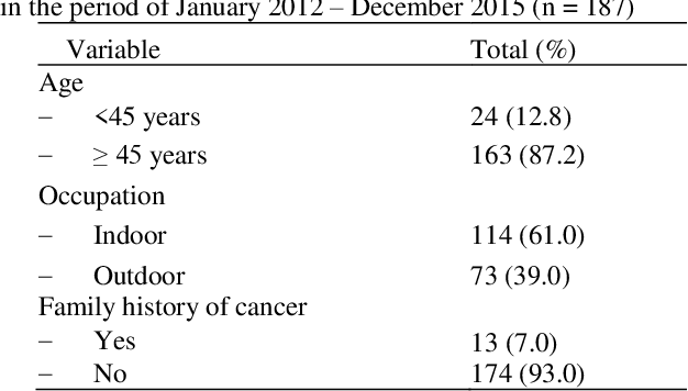 Table 1 From Wide Excision Of Non Melanoma Skin Cancer At Dr Cipto Mangunkusumo General Hospital 2012 2015 Recurrence And Prognostic Factors Semantic Scholar