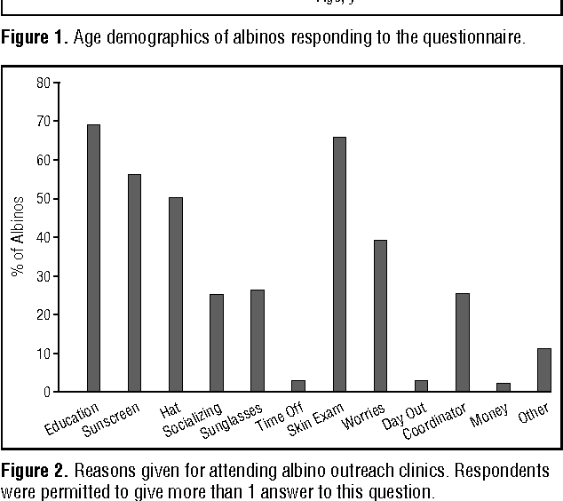 Attitudes and beliefs of an albino population toward sun