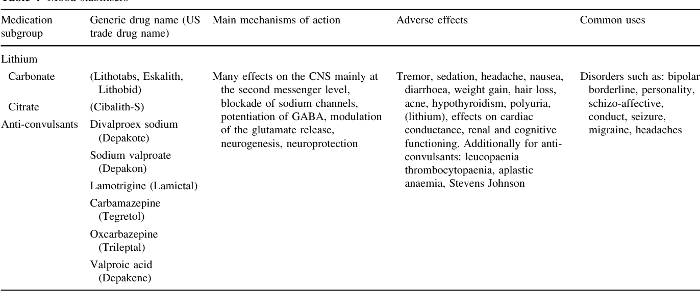 Table 4 from Psychotropic drugs and their impact on the