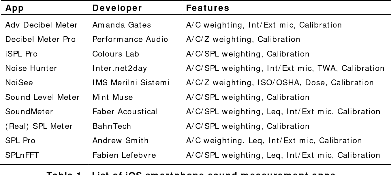 PDF] Evaluation of smartphone sound measurement applications