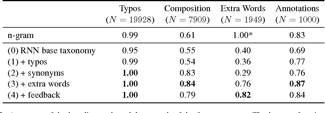 Table 1 from Learning Text Similarity with Siamese Recurrent