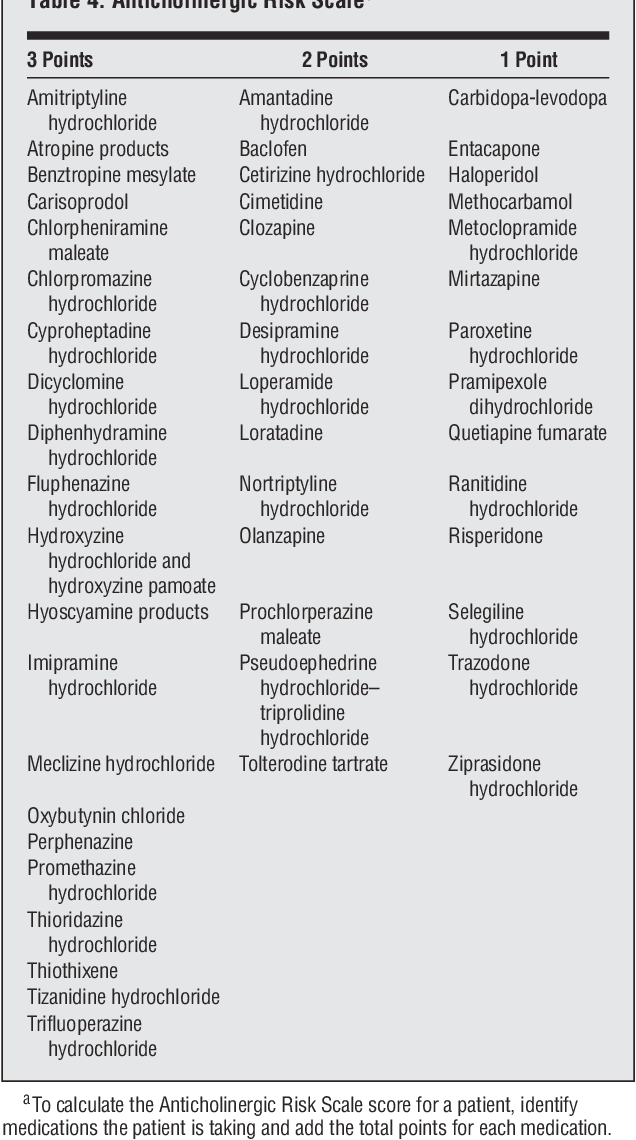 Table 4 from The anticholinergic risk scale and