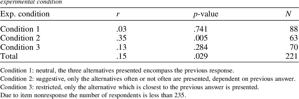 PDF] Behaviour in Surveys : An Experimental Study 1