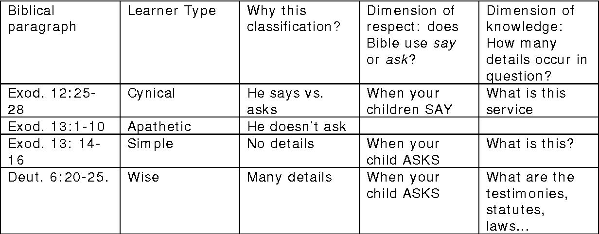 PDF] The Educational Pedagogy of the Four Sons   Semantic Scholar