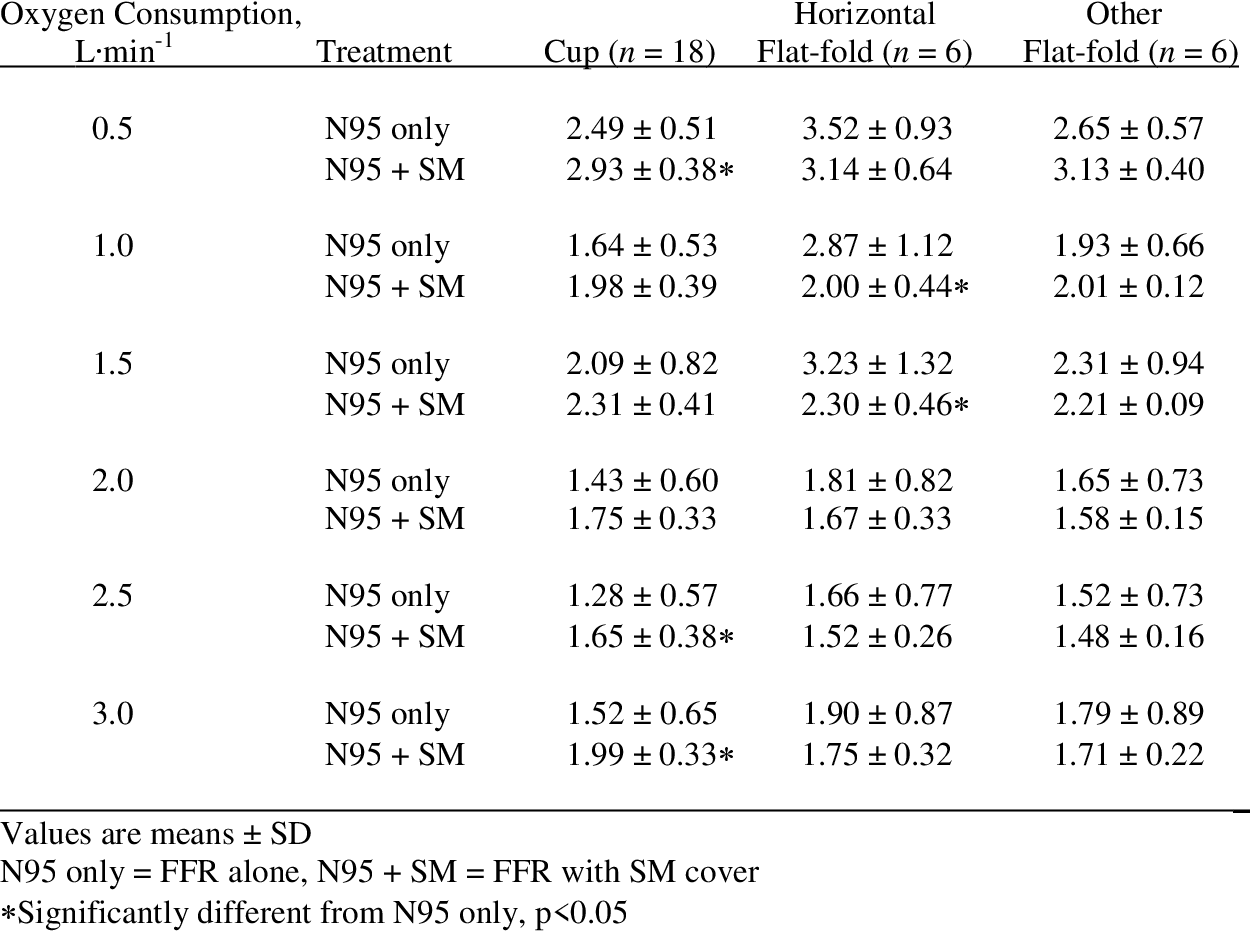 Metabolic And abms evaluation Simulator Automated Breathing Pdf