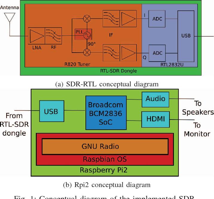 Figure 1 from Low cost SDR spectrum analyzer and analog
