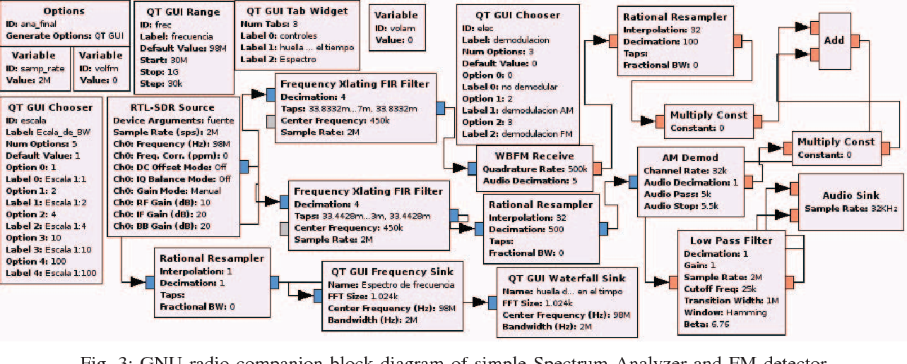 Figure 3 from Low cost SDR spectrum analyzer and analog