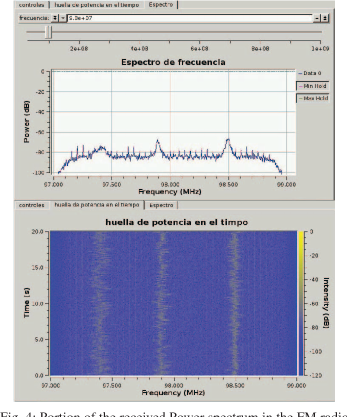 Figure 4 from Low cost SDR spectrum analyzer and analog
