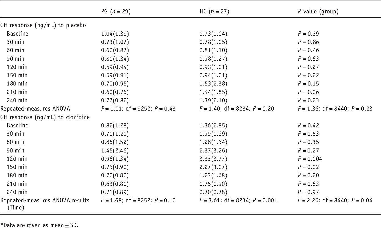 Noradrenergic function in pathological gambling: blunted