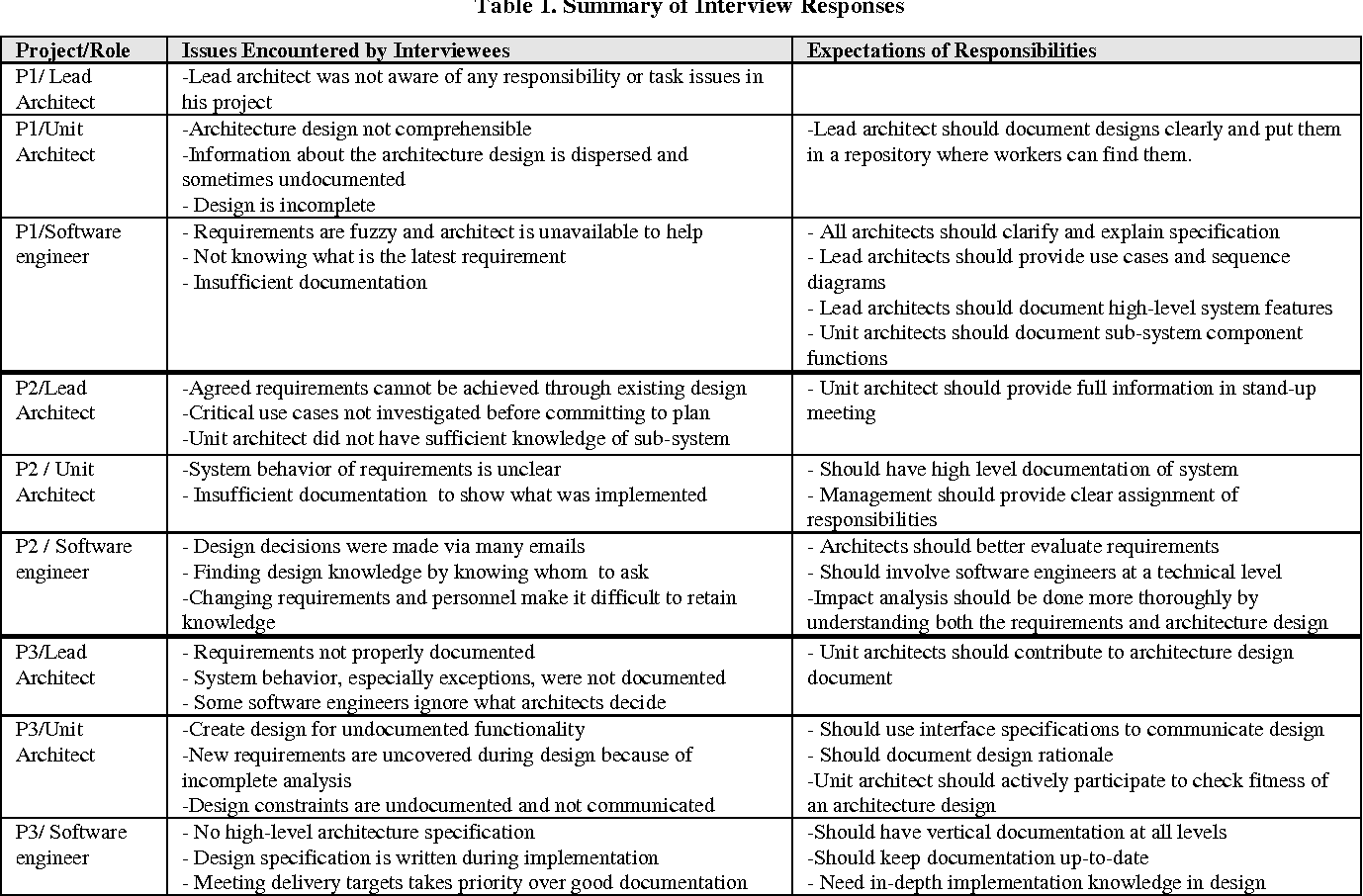 Table 1 From On The Responsibilities Of Software Architects And Software Engineers In An Agile Environment Who Should Do What Semantic Scholar