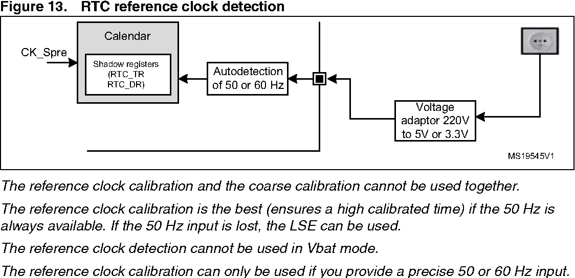 Figure 13 from Application note Using the hardware real-time