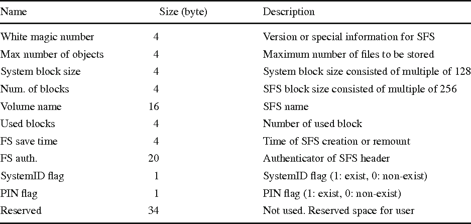 Table 1 from SecureDom: secure mobile-sensitive information